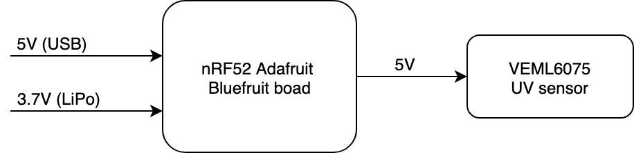 Power Tree schematic